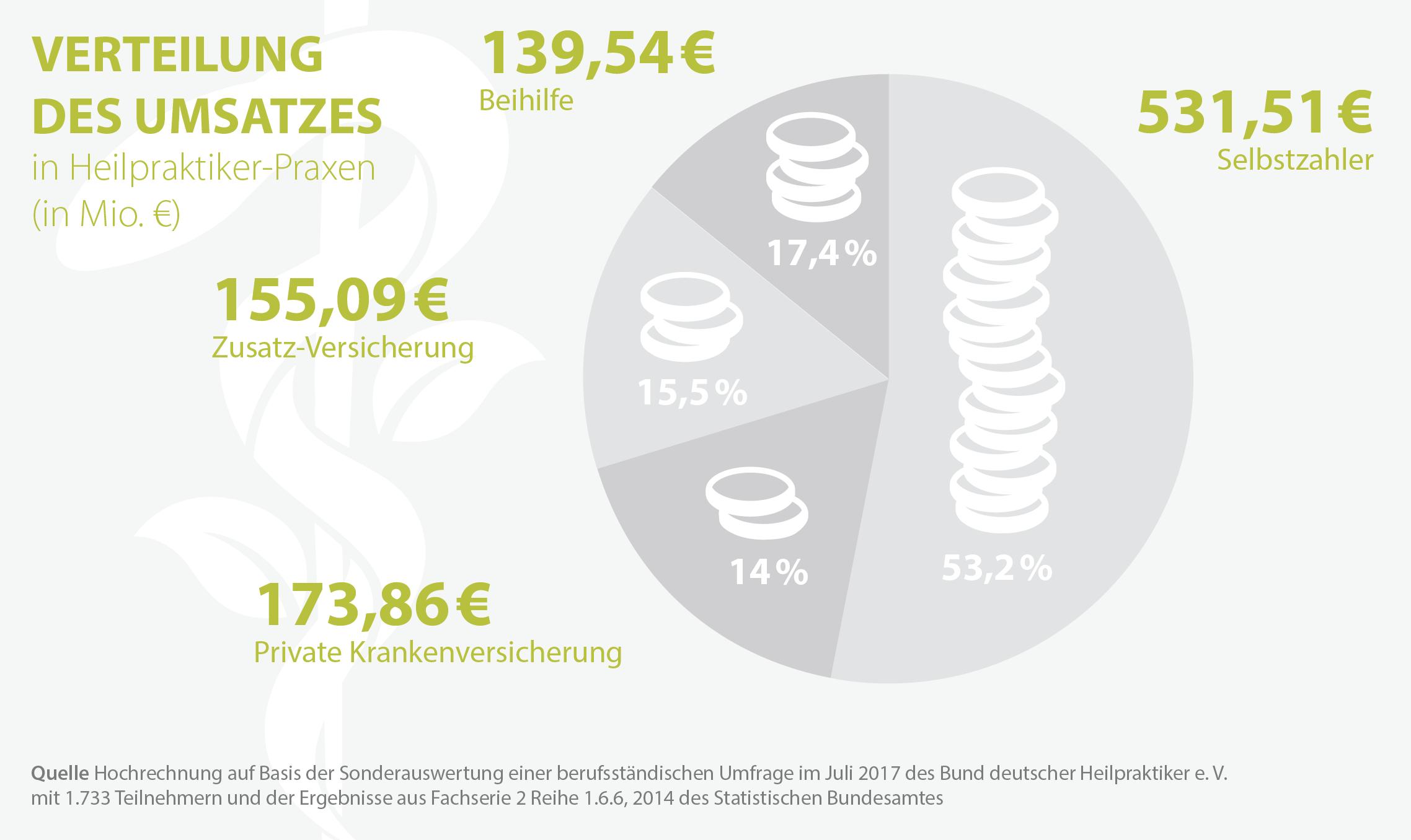 Verteilung des Umsatzes in deutschen Heilpraktiker-Praxen